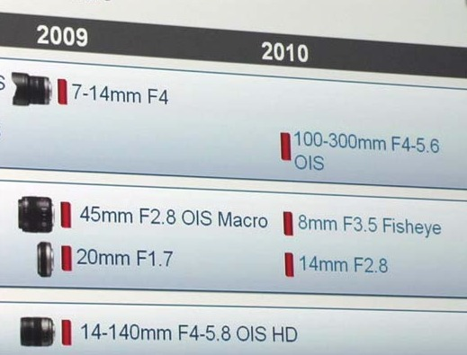 panasonic_roadmap_2010
